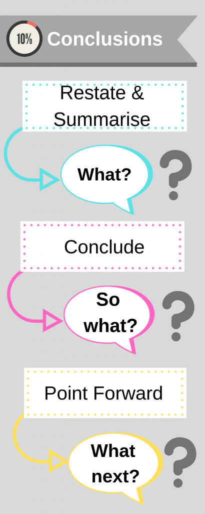 Diagram of a conclusion: What? So What? What next?