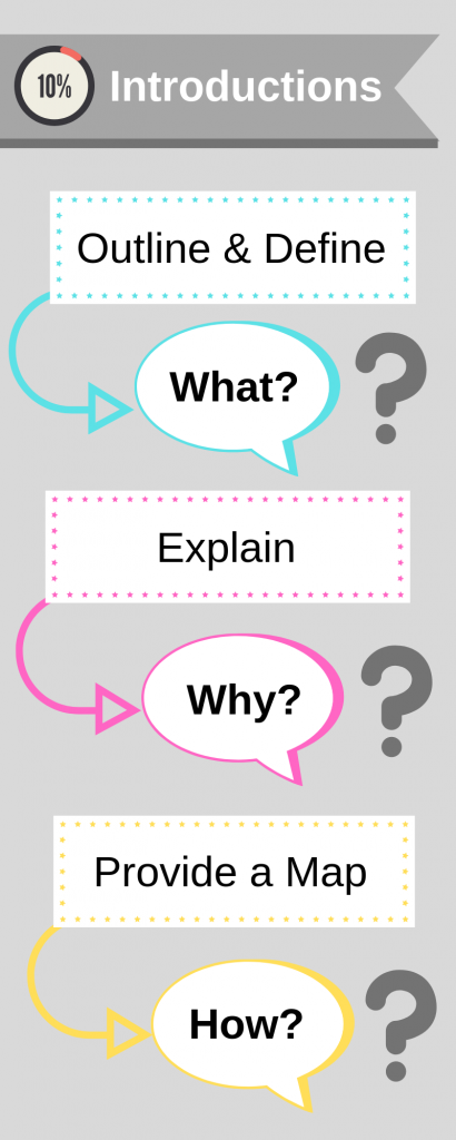 Diagram of an introduction: What? Why? How?