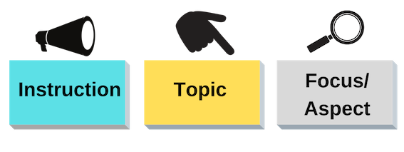 Parts of a title: instrution, topic, focus/aspects