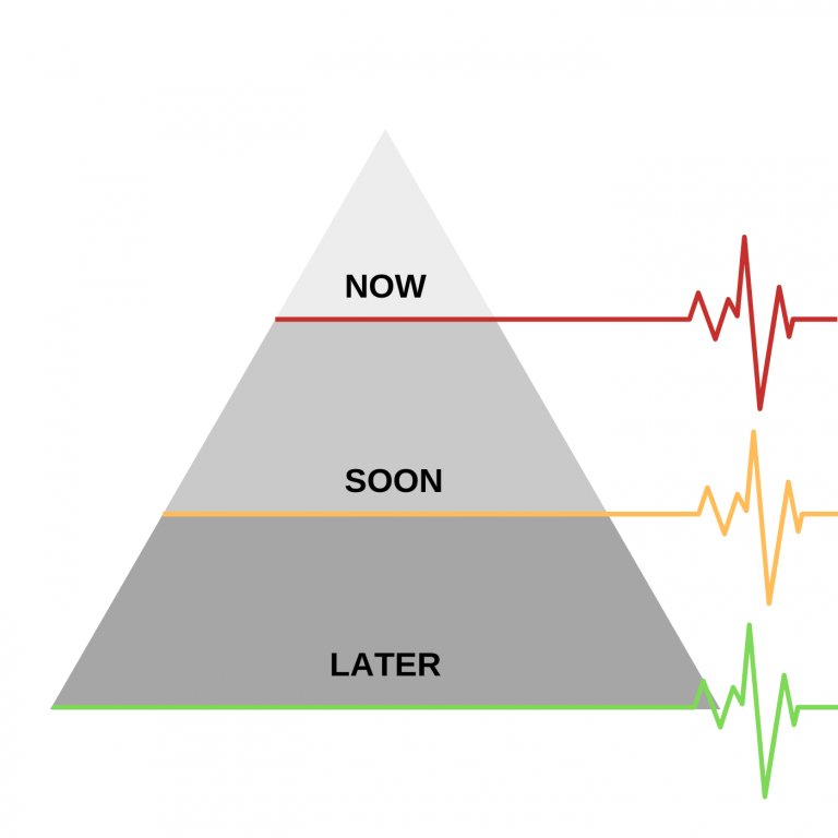 Types of priority: now, soon or later.