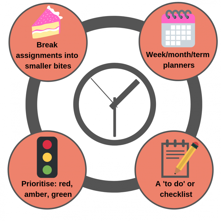 Diagram of time management techniques.