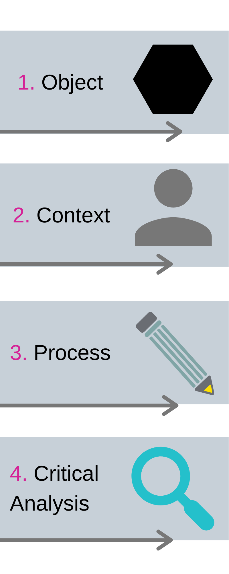 Image to show areas of object, context, process and critical analysis.