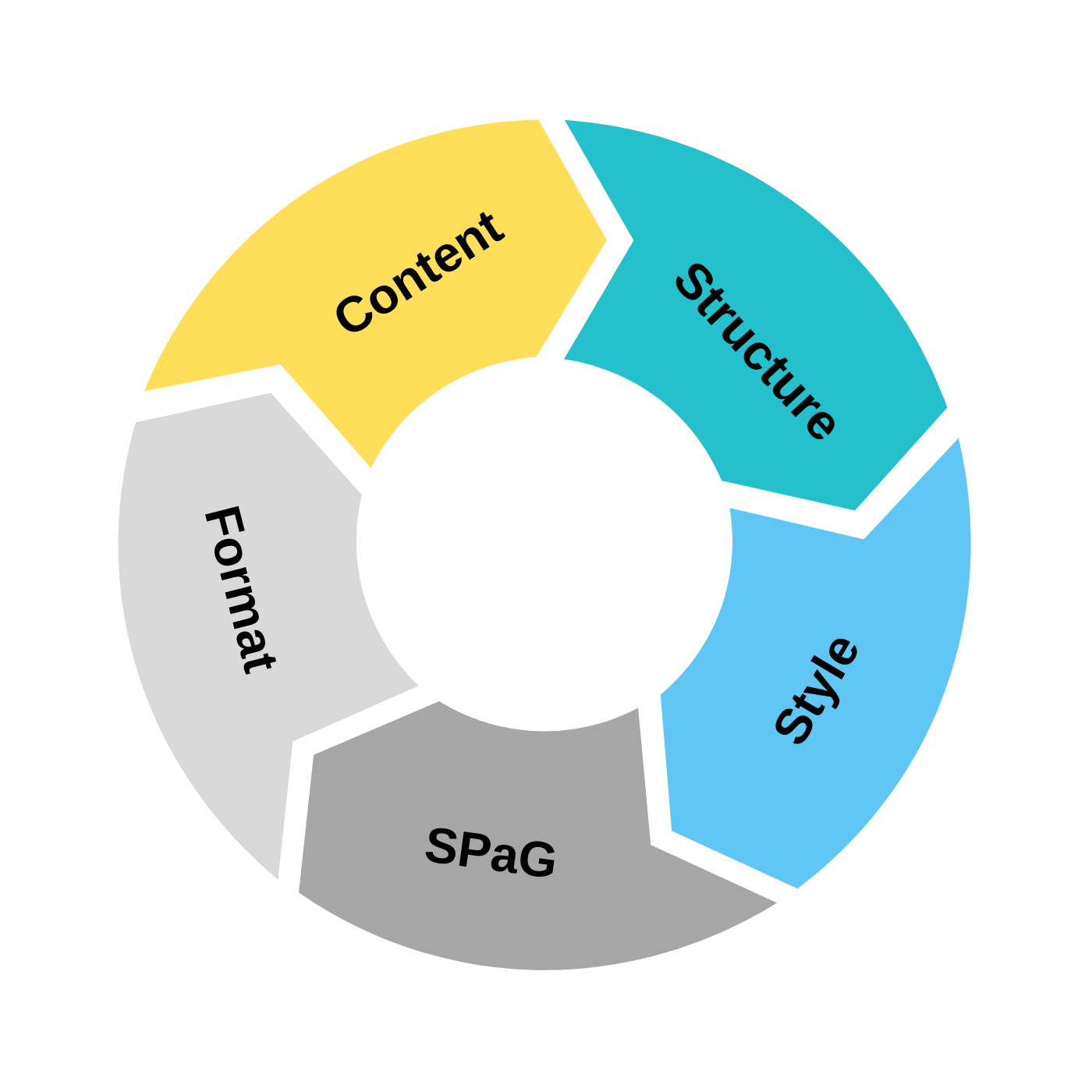 Four areas to check in writing: content, structure, style, SPaG, format.