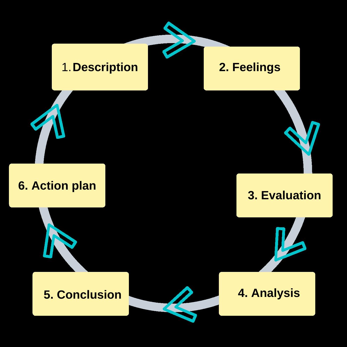 Gibbs' reflective cycle.