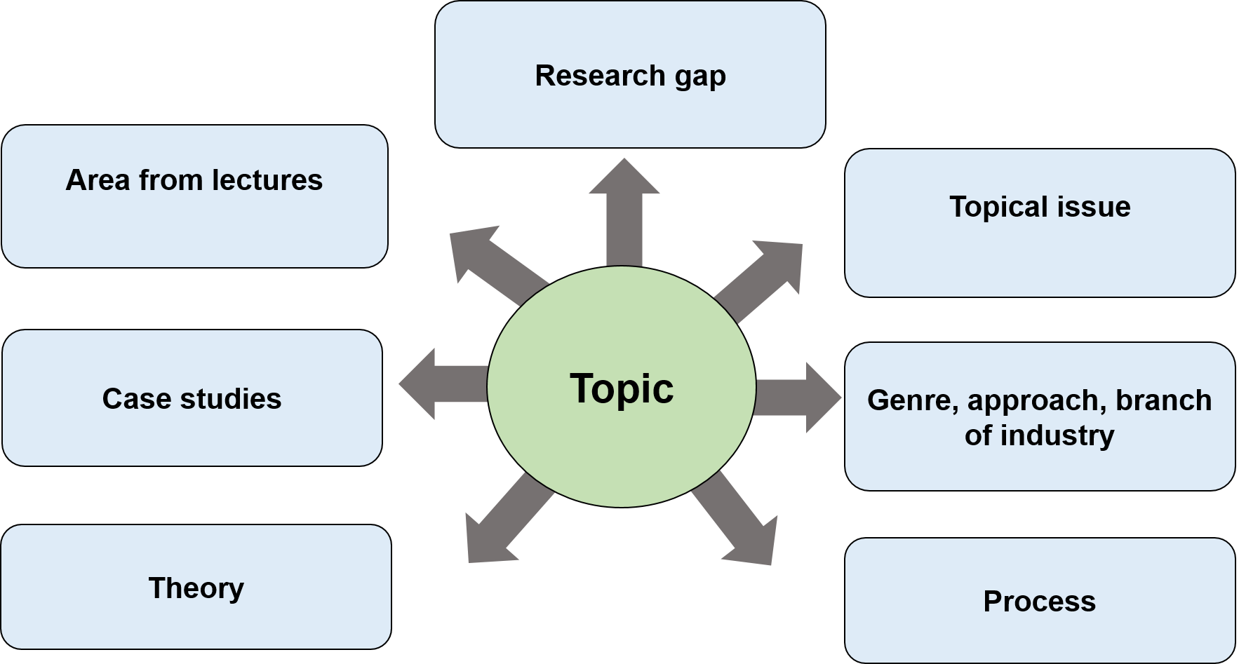 Possible areas for research diagram. See the questions below for more details.