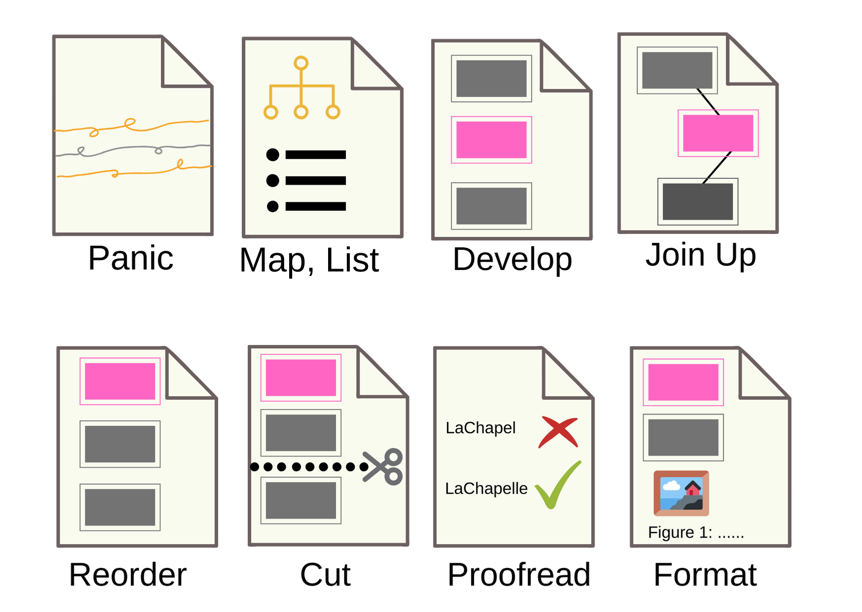 Diagram to show stages of writing: panic, map/list, develop, join up, reorder, cut, proofread, format.