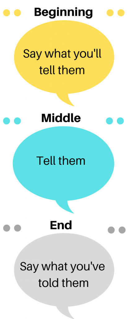 Presentation structure: say what you'll tell them, tell them, say what you've told them