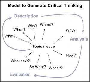 Plymouth University Model of critical thinking: description, analysis, evaluation.