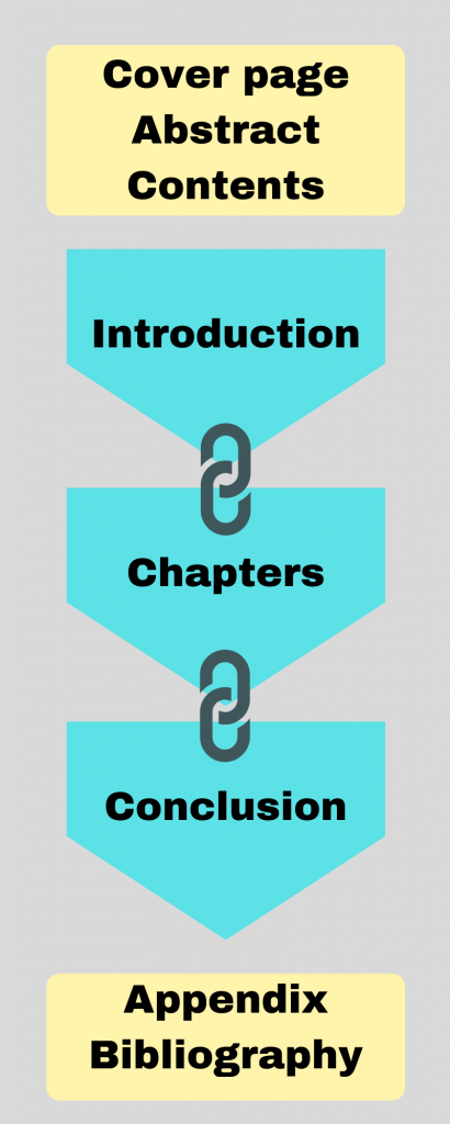 A visual diagram of the key parts: cover page, abstract, contents, introduction, chapters, conclusion, Appendix, Bibliography